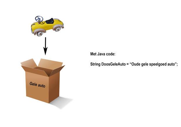 Java variables uitleg met auto in doos