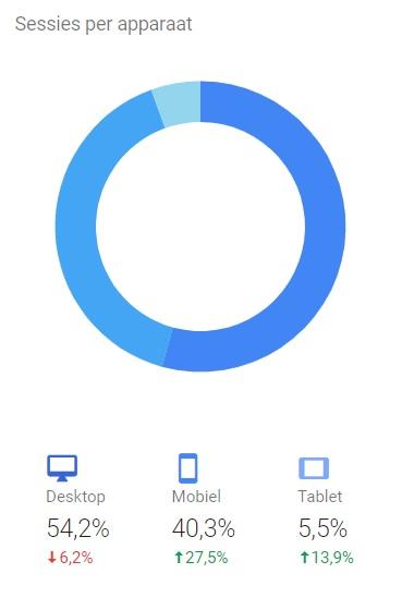 ProgrammeerPlaats apparaten percentage bezoekers