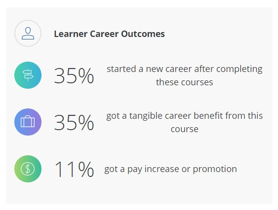Learner Career Outcomes Programming for Everybody (Getting Started with Python) Coursera