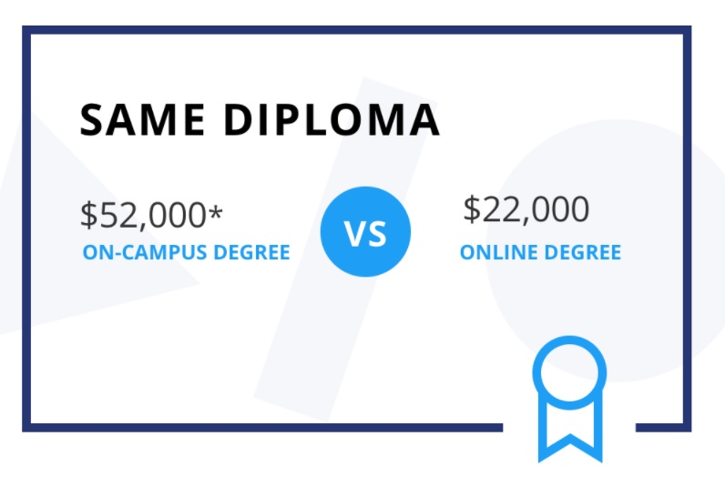 Online Degrees diploma Coursera