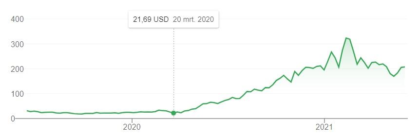 Fiverr aandeel beurs