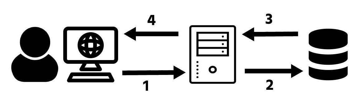 Front-end en back-end communicatie