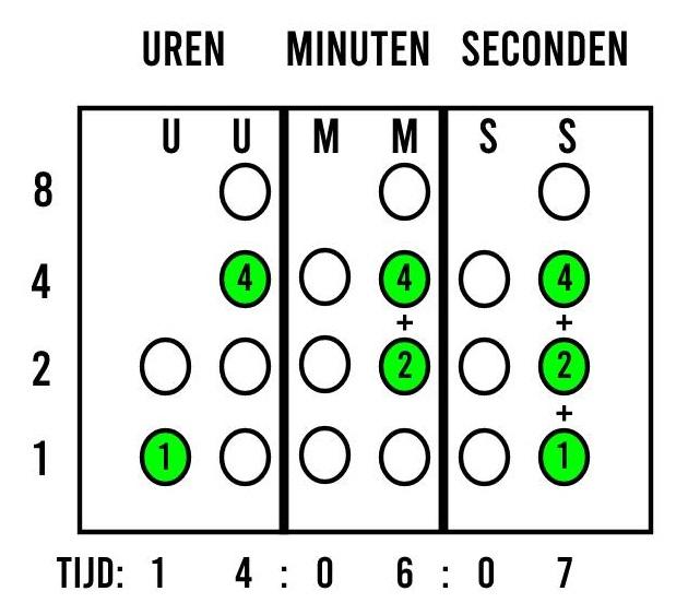 Binaire klok aflezen voorbeeld uitleg