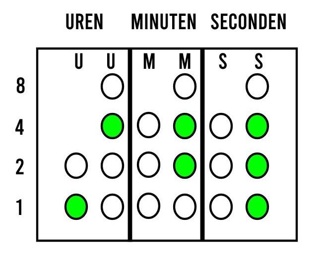 Binaire klok aflezen voorbeeld